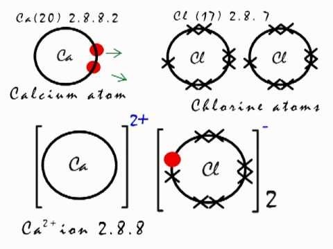 what kind of chemical bond is cacl2 is it ionic covalent