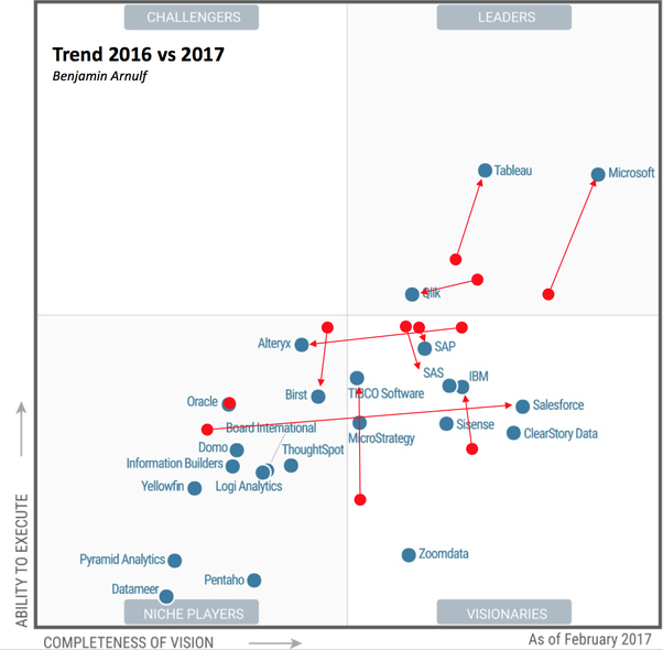Which BI tool is good for career growth Qlikview, or Tableau
