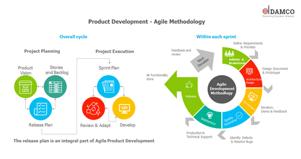 Which is the best outsourced product development company for Top product development firms
