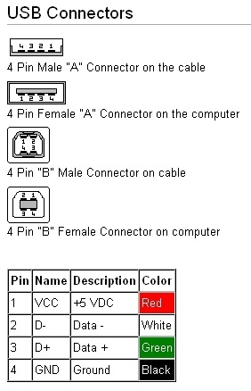 How to wire a USB cable to a multimeter for measuring voltage and ...