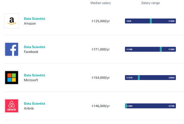 What is the Facebook salary for a data scientist? - Quora