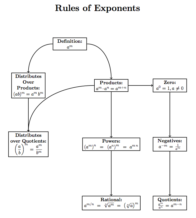 Is There An Ideal Latex Flowchart Or Block Diagrams Package Quora