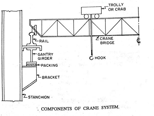 What is gantry girder? - Quora