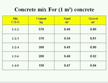 How Many Bags Of Cement Are In One Cubic Meter Of Concrete