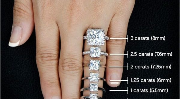 Which Cut Of Diamonds Looks The Biggest Quora