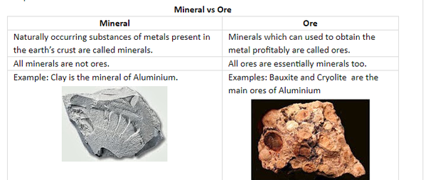 what are the differences between minerals and ores quora