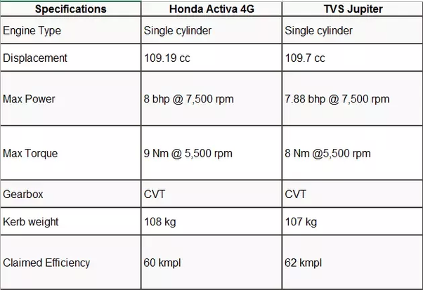 Should one buy an Activa 4G or a TVS Jupiter? - Quora
