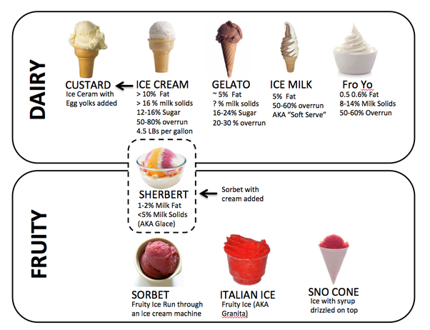 Milk and ice cream products