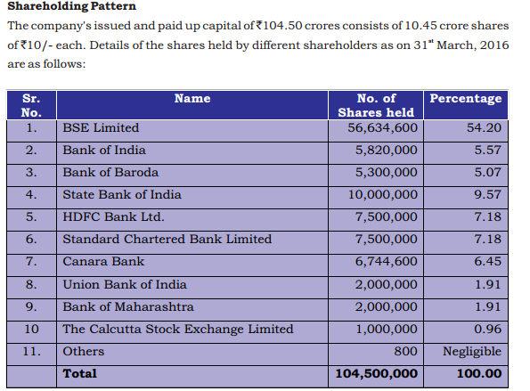 Cdsl ipo isin number