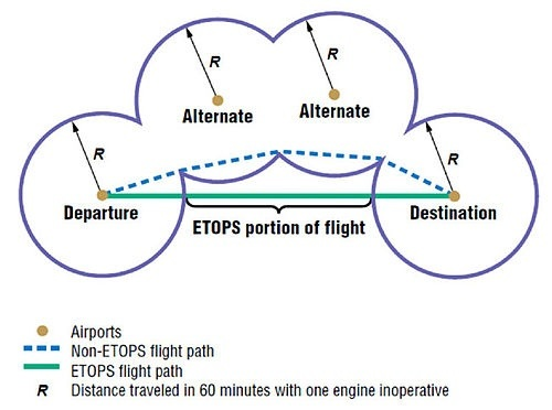 What are the reasons that flight paths (especially for long haul ...