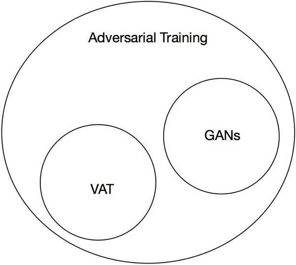 What is Virtual Adversarial Training? - Quora