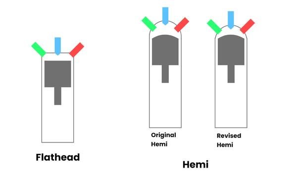 What is a Hemi engine in simplest terms? - Quora | Regular Vs Hemi Engine Diagram |  | Quora