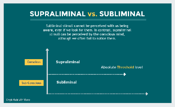 Do YouTube subliminals work? How? - Quora
