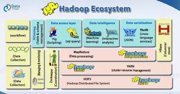 How should I start learning Hadoop? - Quora
