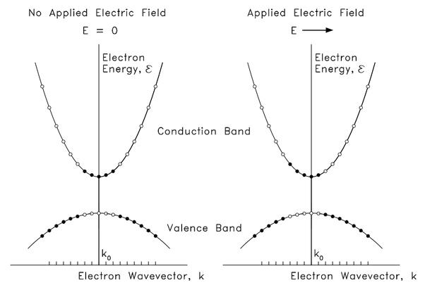 Solid state physics why do holes have the same velocity vector as this concept is easier to understand in k space so heres a e k band diagram with and without an electric field the filled circles are electrons and the ccuart Image collections