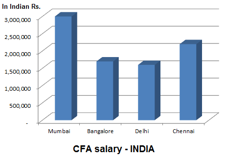 What is the expected job profile and salary of a CFA level 3
