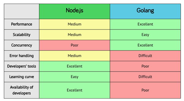 Which is preferred for a heavy user-based web app: Go, Node