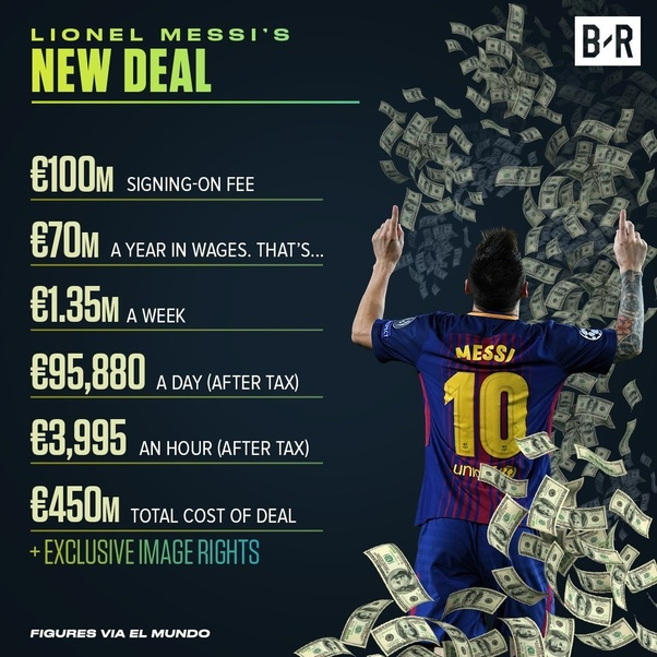 Does Leo Messi earn more money than the team who wins the UCL? - Quora