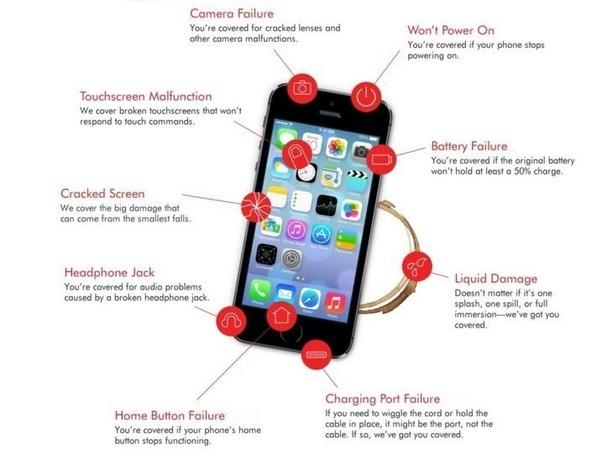 Value Of Iphone S Gb