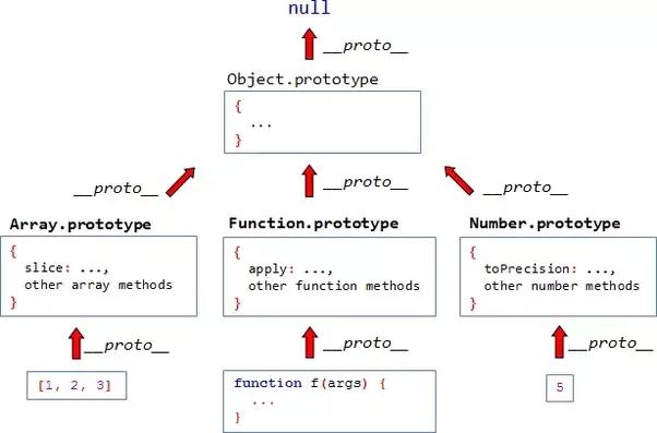 What Is Prototypal Inheritance Quora