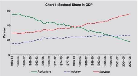 sectoral change in indian gdp essay