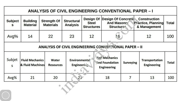 What are subject-wise weightage marks in IES civil technical