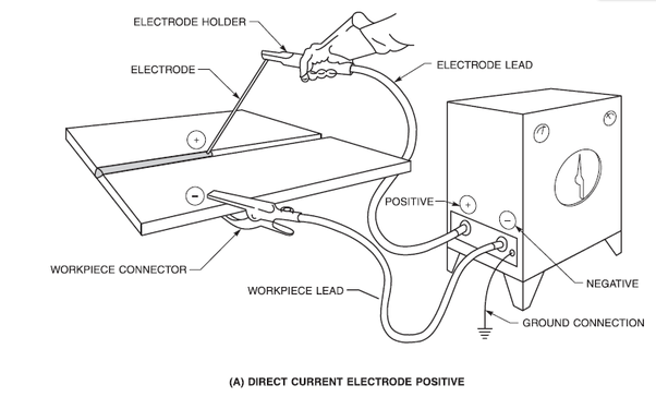 welding electrode diagram