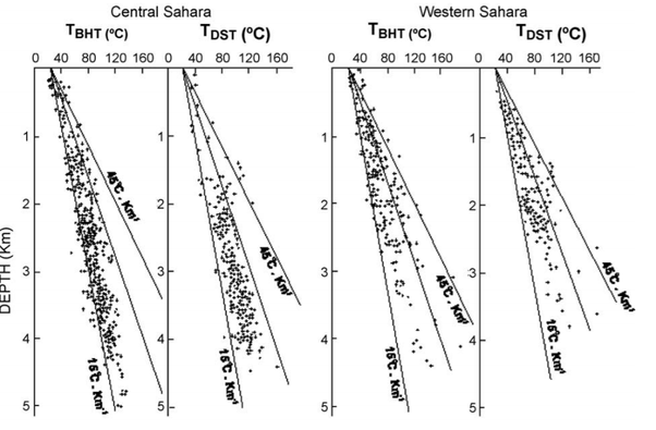 """(the higher-than-average heat flow in parts of the sahara is thought to be  related to a hotter mantle, also responsible for the """"hot spot"""" of the  canary"""