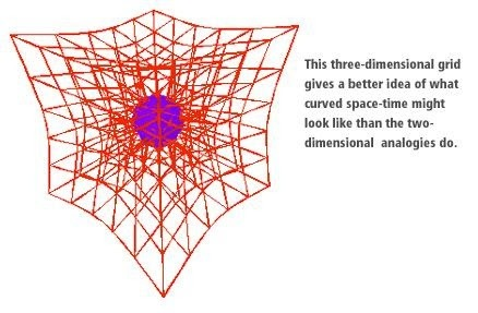 How to explain the space time curvature on a 3d plane quora for Fabric of space time explained