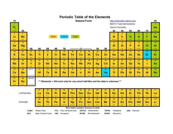 How is the periodic table separated into solids liquids and gases some periodic tables show whether an element is a solid liquid or gas under standard conditions for temperaure and pressure these are either derived from urtaz Images