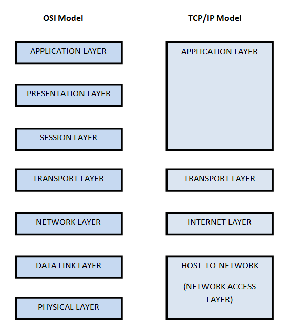 OSI MODEL AND TCP IP PDF DOWNLOAD