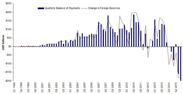 Why Does China Have Such Huge Foreign Exchange Reserves 4 Trillion