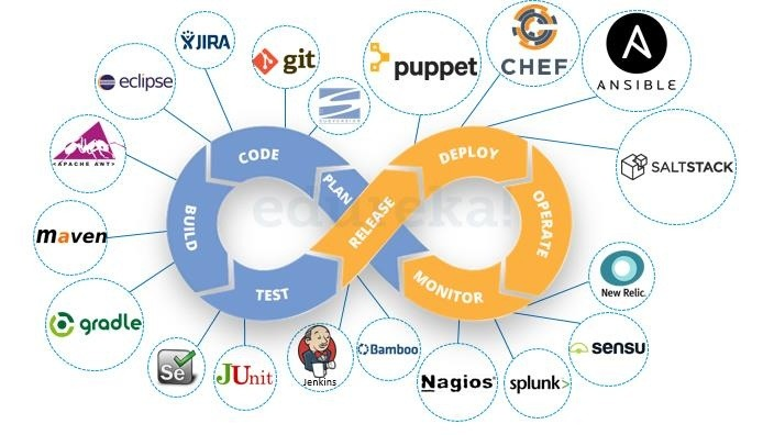Which is the best institute in Hyderabad for DevOps training