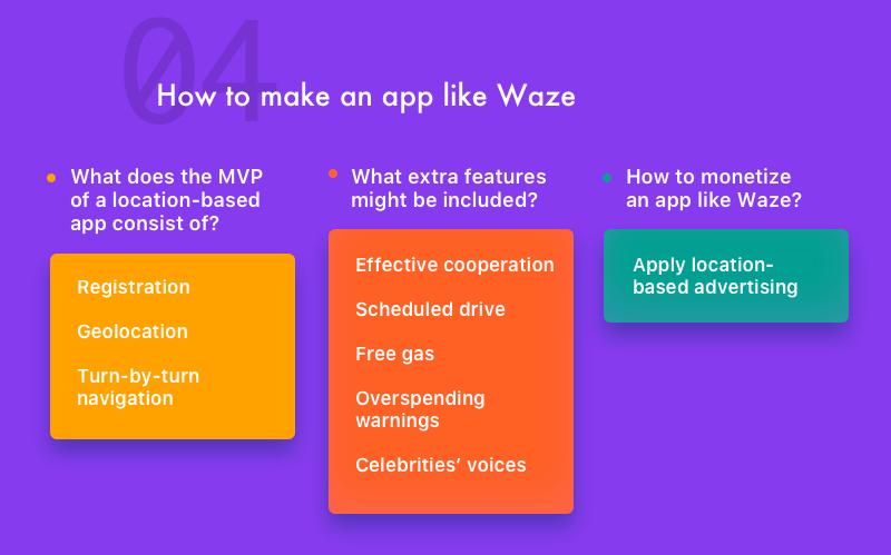 How to create an app like Waze - Quora