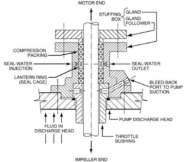 how does a mechanical seal work in high pressure pumps  quora Cat Pump by Pass Diagram Cat Pump by Pass Diagram