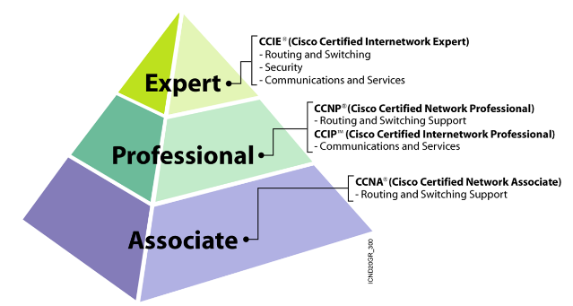 What is the benefit of a Cisco certification? - Quora