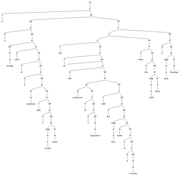 What is the most complex syntax tree possible for an english a complex sentence contains an independent clause and at least one dependent clause although other respondents had great examples heres one of the ccuart Choice Image