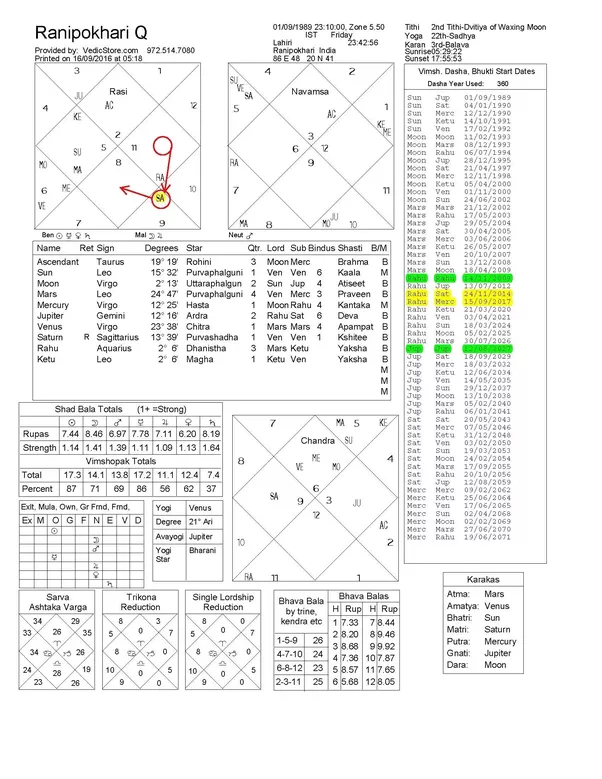 How Should We Examine A Birth Natal Chart Quora