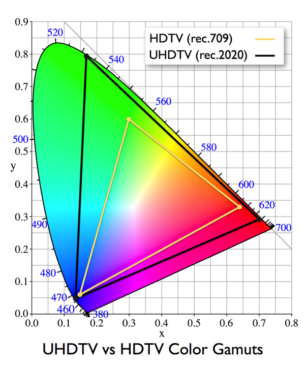 As You Can See(npi) Rec709 Can Encompass Only A Portion Of The Newer  Rec2020 Standard. The Even Newer HDR Improves Within This Color Standard By  Displaying ...