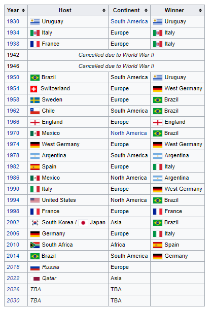 how many different continents have the winter olympics been played