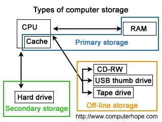 What is computer memory quora 1 cache memory cache memory is a small sized type of volatile computer memory that provides high speed data access to a processor and stores frequently ccuart Image collections