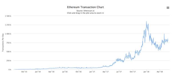 Ethereum Transaction Chart