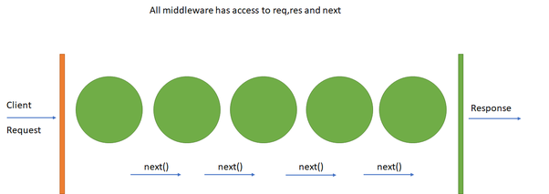 what are middleware