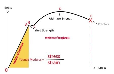 What Is The Modulus Of Elasticity For Mild Steel Quora