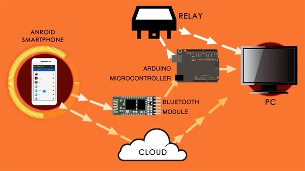 What Are Some Open Source Iot Cloud Software Today Quora