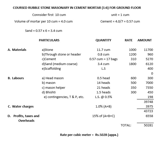How to calculate the rate analysis of a stone masonry (material and