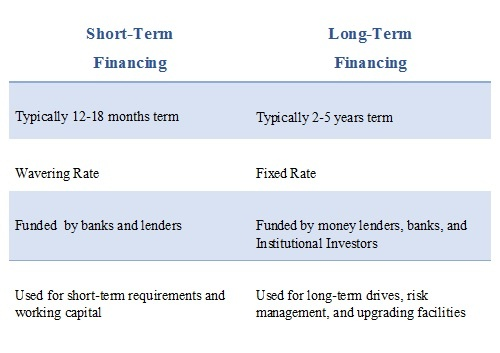 Long Term Loan >> What Is The Difference Between Short Term And Long Term