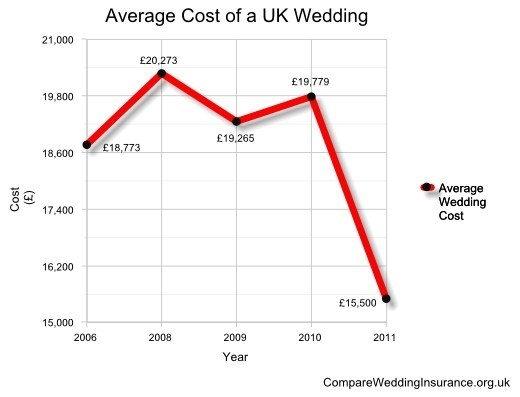 Normal Wedding Gift Amount: How Much Does The Average Wedding Cost?