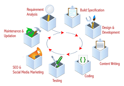 What Are The Steps To Automate Web Development Lifecycle Quora