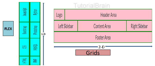 Should I use Flexbox or CSS Grid? What is each used for? - Quora